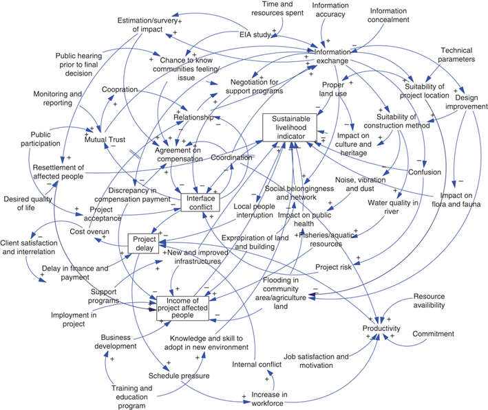 Causal loop diagram maker wiring diagram space and times balancing loop diagram a causal loop diagram ccuart Choice Image