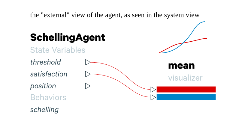 Agent aggregations