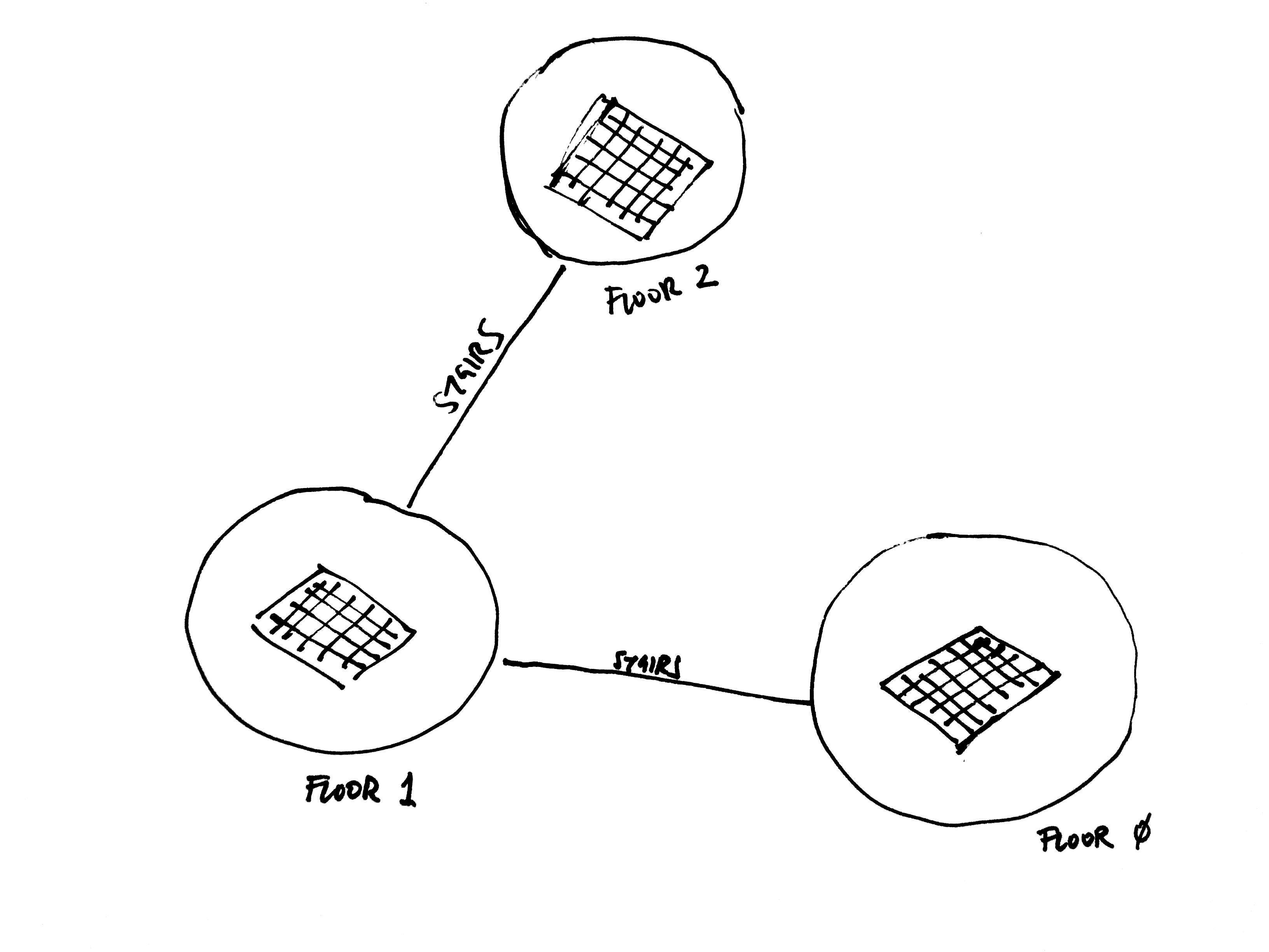 Building network example
