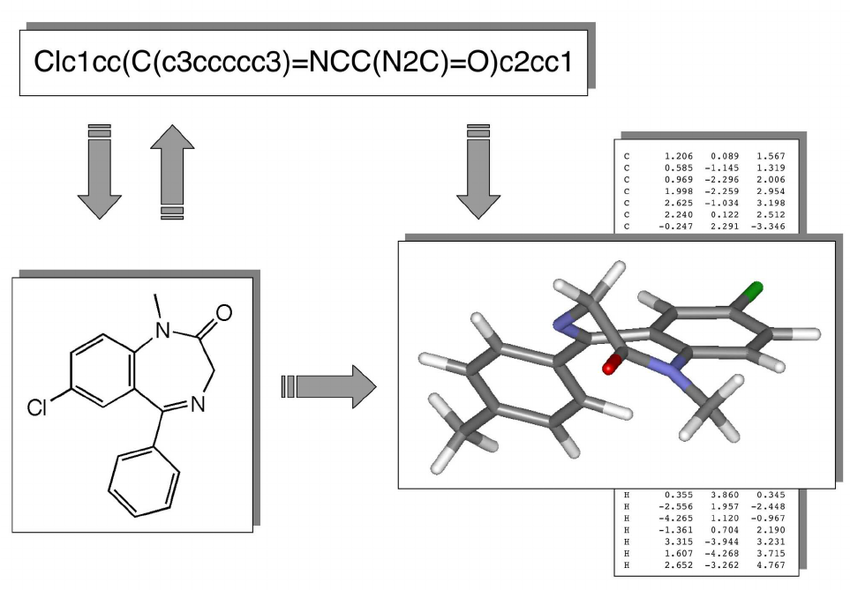 Common chemical compound representations, from Prediction methods and databases within chemoinfromatics: emphasis on drugs and drug candidates.
