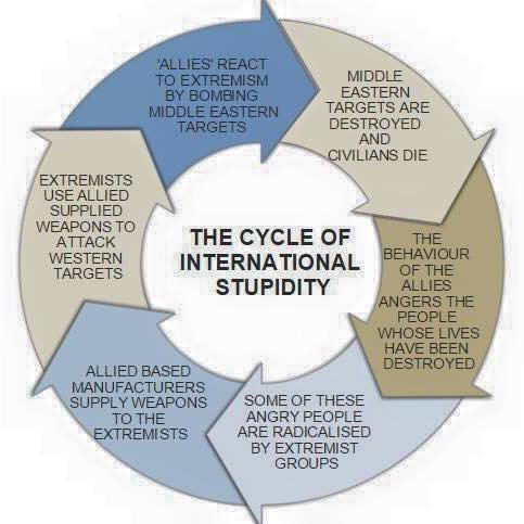 The Cycle of International Stupidity