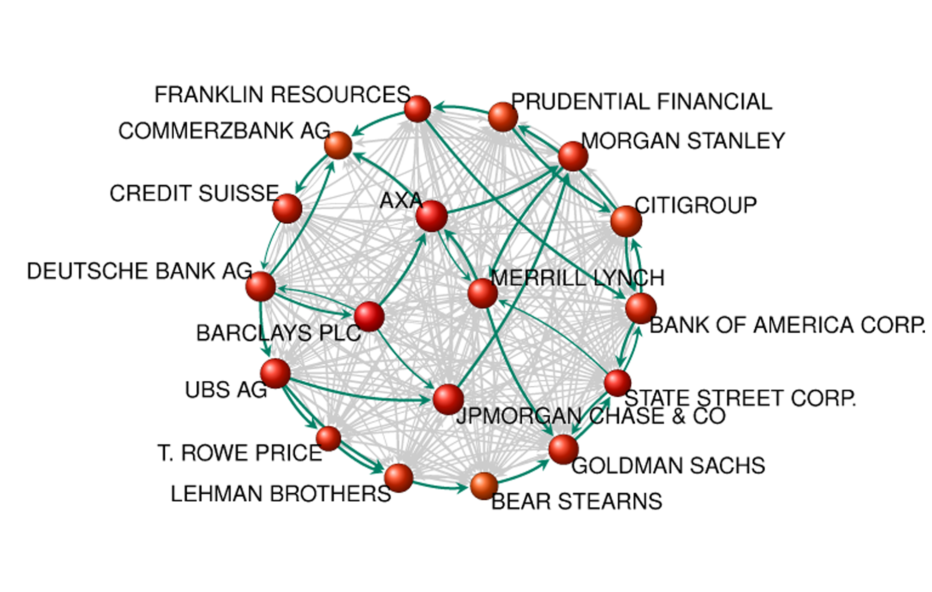 The Network of Global Corporate Control (Stefania Vitali, James B. Glattfelder, Stefano Battiston)